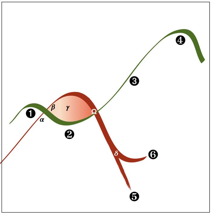 Flexuous Curves